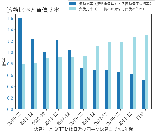 DUKのバランスシートの健全性のグラフ