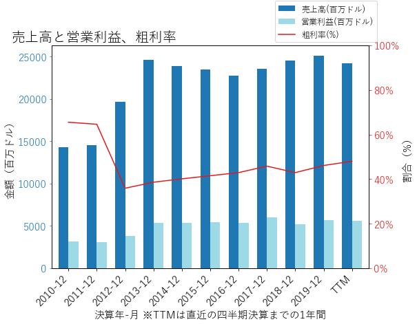 DUKの売上高と営業利益、粗利率のグラフ