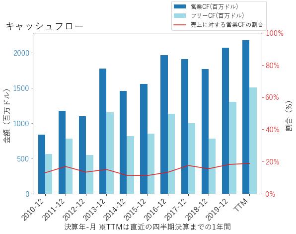 DVAのキャッシュフローのグラフ