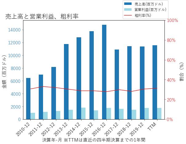 DVAの売上高と営業利益、粗利率のグラフ