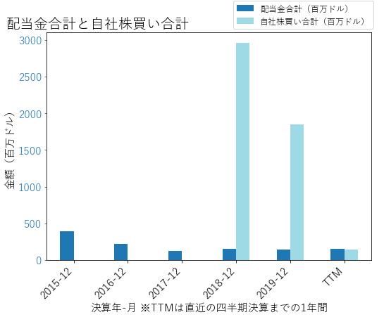 DVNの配当合計と自社株買いのグラフ