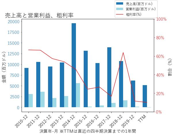 DVNの売上高と営業利益、粗利率のグラフ
