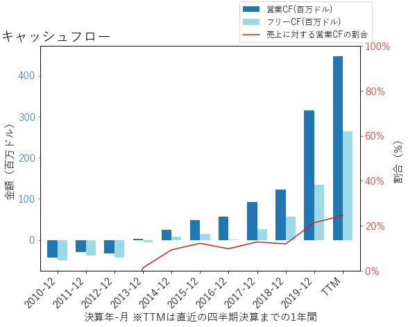 DXCMのキャッシュフローのグラフ