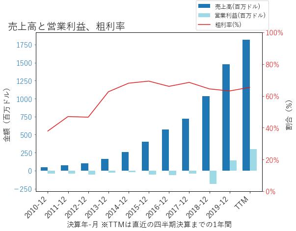 DXCMの売上高と営業利益、粗利率のグラフ