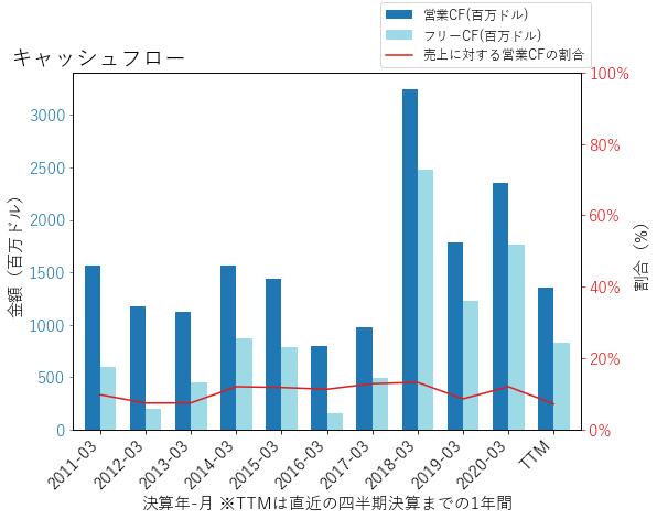 DXCのキャッシュフローのグラフ