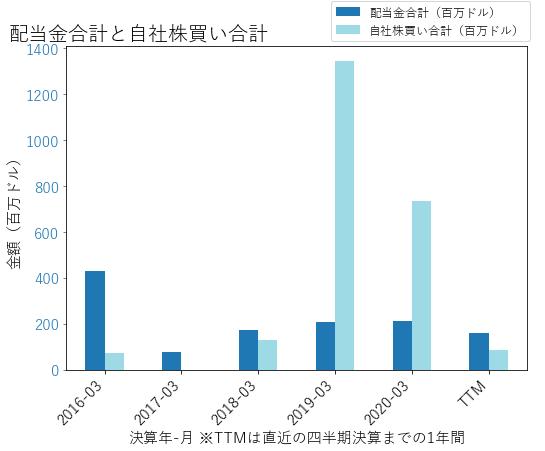 DXCの配当合計と自社株買いのグラフ