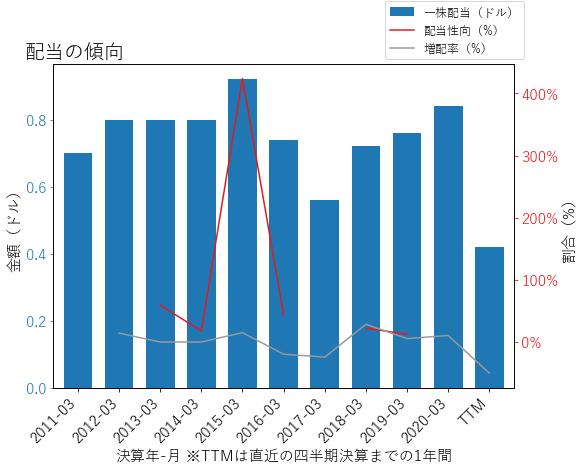 DXCの配当の傾向のグラフ