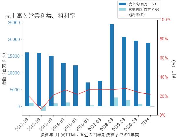 DXCの売上高と営業利益、粗利率のグラフ