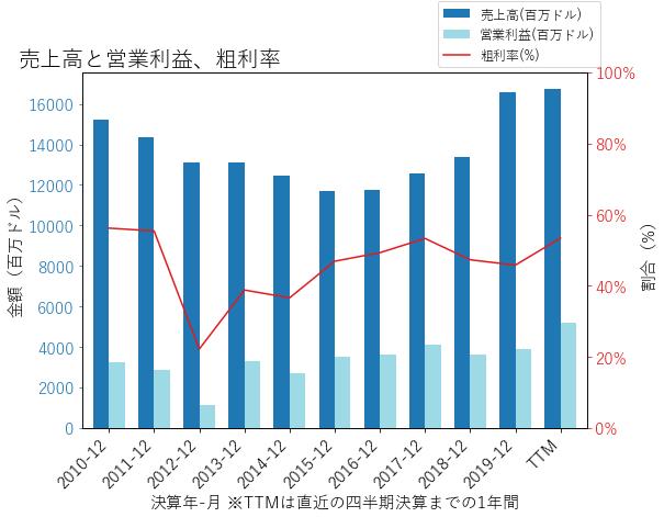 Dの売上高と営業利益、粗利率のグラフ