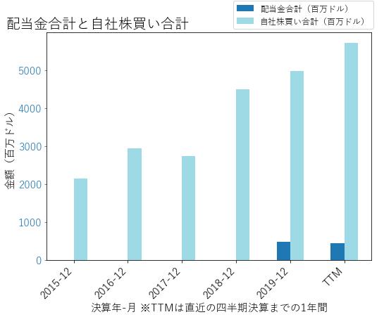 EBAYの配当合計と自社株買いのグラフ