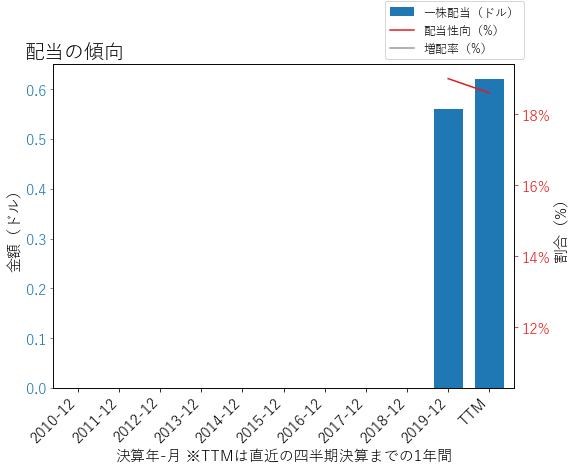 EBAYの配当の傾向のグラフ