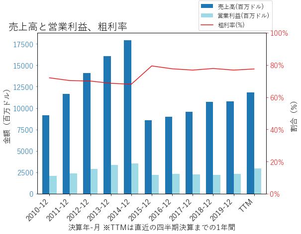 EBAYの売上高と営業利益、粗利率のグラフ
