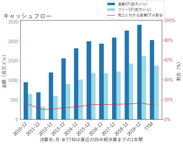 ECLのキャッシュフローのグラフ