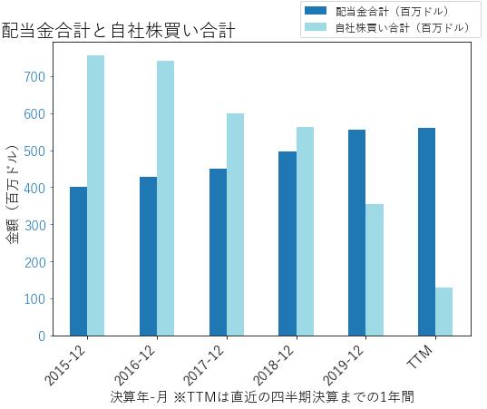 ECLの配当合計と自社株買いのグラフ