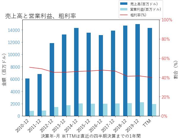 ECLの売上高と営業利益、粗利率のグラフ