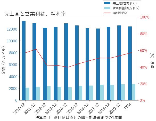 EDの売上高と営業利益、粗利率のグラフ