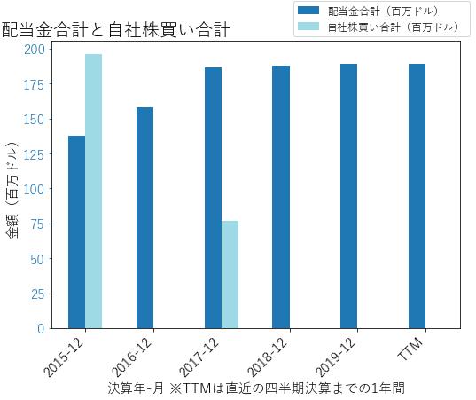 EFXの配当合計と自社株買いのグラフ