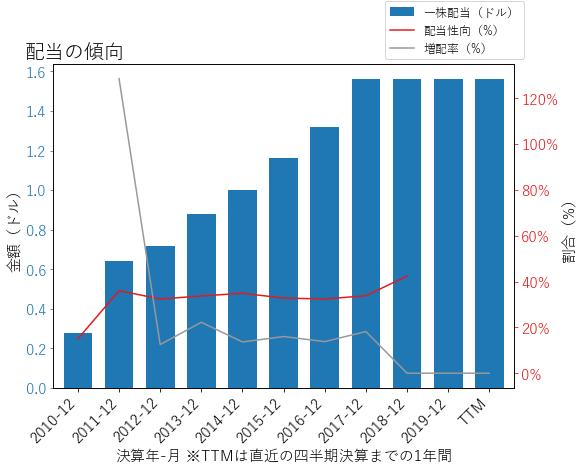 EFXの配当の傾向のグラフ