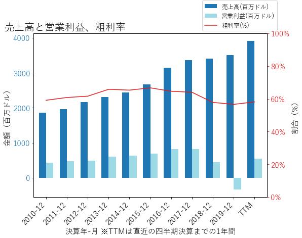 EFXの売上高と営業利益、粗利率のグラフ