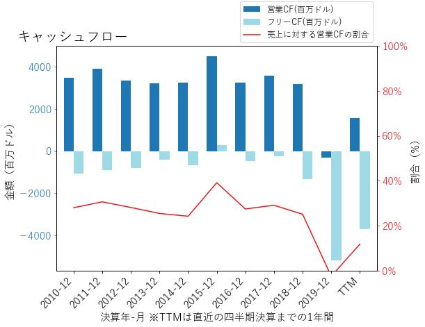 EIXのキャッシュフローのグラフ