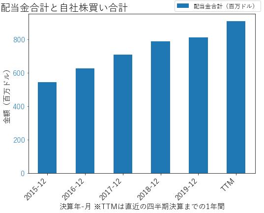 EIXの配当合計と自社株買いのグラフ