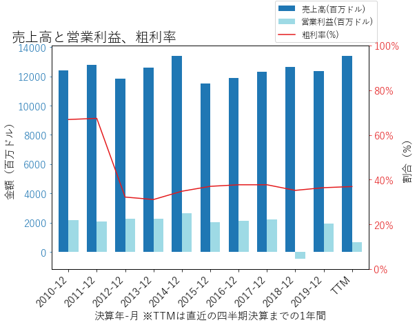 EIXの売上高と営業利益、粗利率のグラフ