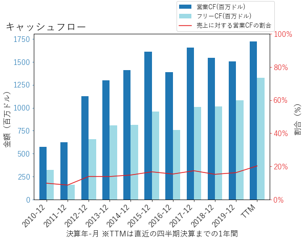 EMNのキャッシュフローのグラフ