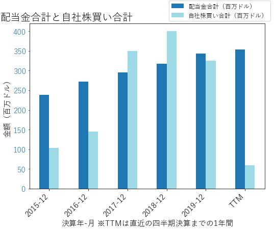 EMNの配当合計と自社株買いのグラフ