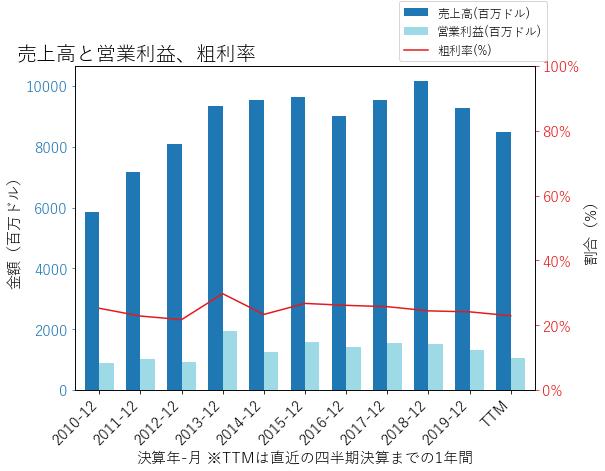 EMNの売上高と営業利益、粗利率のグラフ