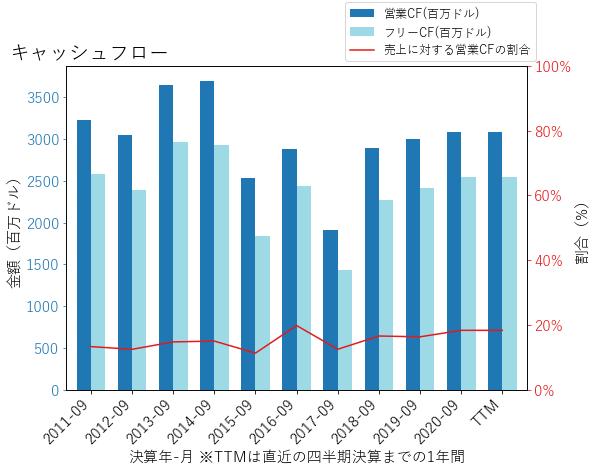 EMRのキャッシュフローのグラフ