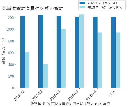 EMRの配当合計と自社株買いのグラフ