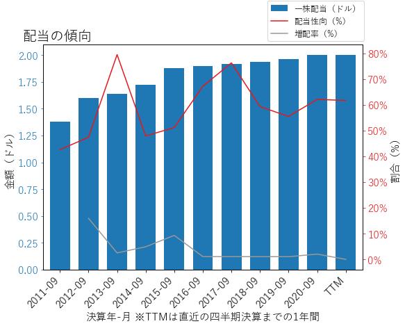 EMRの配当の傾向のグラフ