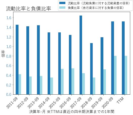 EMRのバランスシートの健全性のグラフ