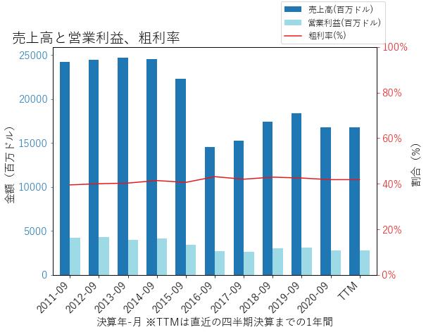 EMRの売上高と営業利益、粗利率のグラフ