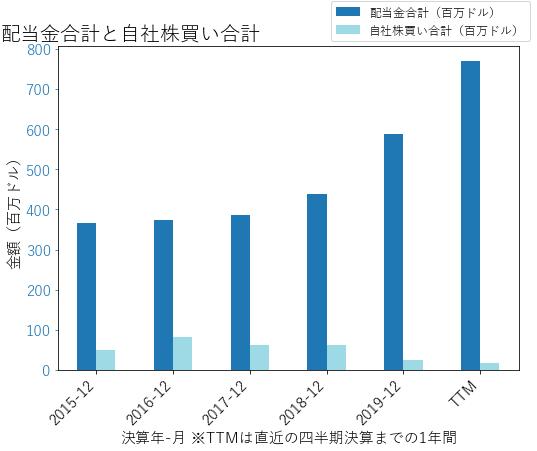 EOGの配当合計と自社株買いのグラフ