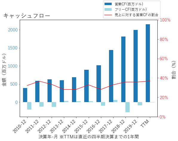 EQIXのキャッシュフローのグラフ