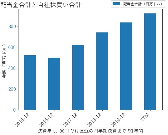 EQIXの配当合計と自社株買いのグラフ