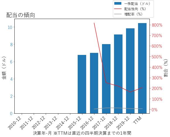 EQIXの配当の傾向のグラフ