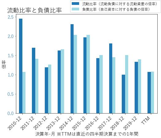 EQIXのバランスシートの健全性のグラフ