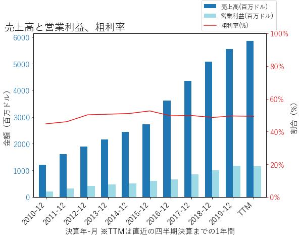EQIXの売上高と営業利益、粗利率のグラフ