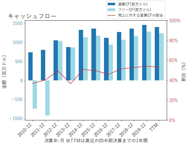 EQRのキャッシュフローのグラフ