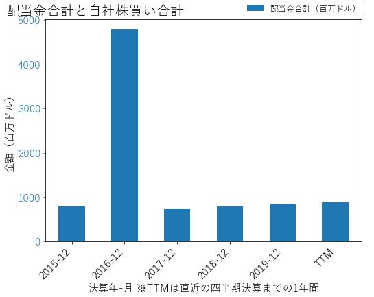 EQRの配当合計と自社株買いのグラフ