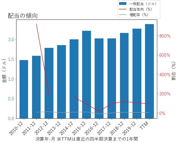 EQRの配当の傾向のグラフ