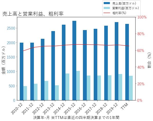 EQRの売上高と営業利益、粗利率のグラフ