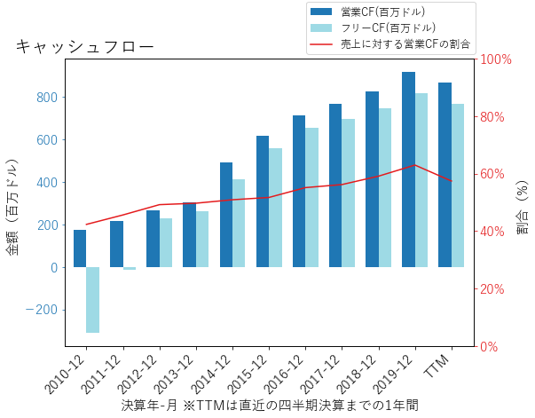 ESSのキャッシュフローのグラフ