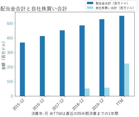 ESSの配当合計と自社株買いのグラフ