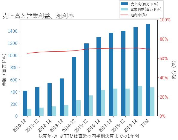 ESSの売上高と営業利益、粗利率のグラフ