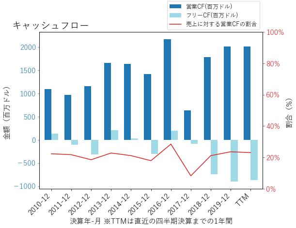 ESのキャッシュフローのグラフ