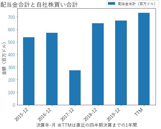 ESの配当合計と自社株買いのグラフ