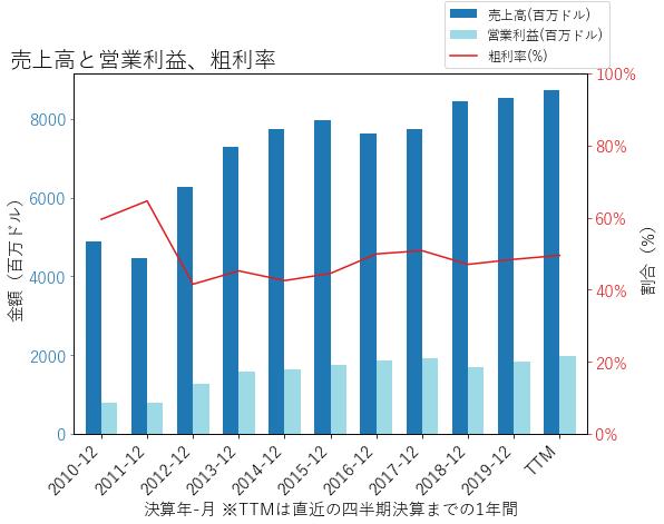 ESの売上高と営業利益、粗利率のグラフ